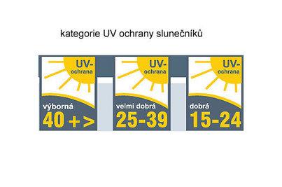 UV ochrana a slunečníky - kategorie UV ochrany slunečníků