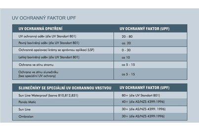 UV ochrana a slunečníky - UV ochranný faktro UPF