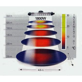 Venkovní tepelné zářiče - funkce tepelných zářičů