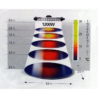 Diagram infra záření pro 1200W